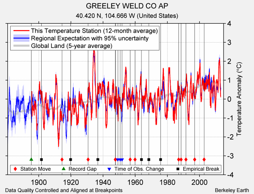 GREELEY WELD CO AP comparison to regional expectation