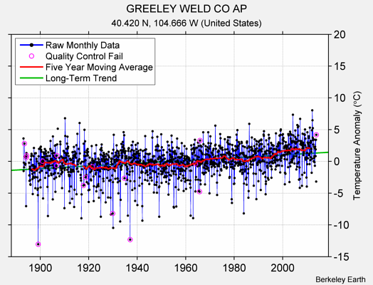 GREELEY WELD CO AP Raw Mean Temperature