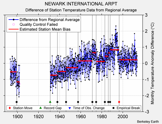 NEWARK INTERNATIONAL ARPT difference from regional expectation
