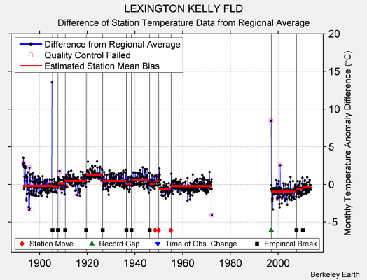 LEXINGTON KELLY FLD difference from regional expectation