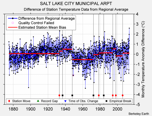 SALT LAKE CITY MUNICIPAL ARPT difference from regional expectation