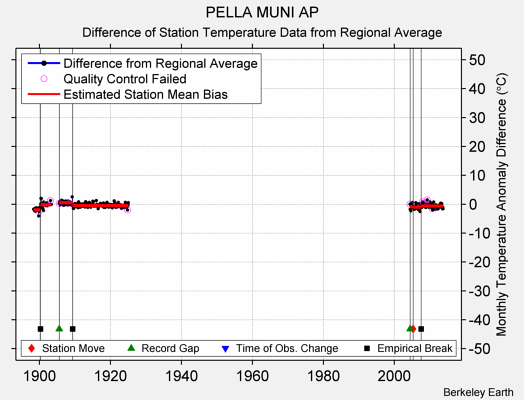 PELLA MUNI AP difference from regional expectation