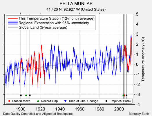 PELLA MUNI AP comparison to regional expectation
