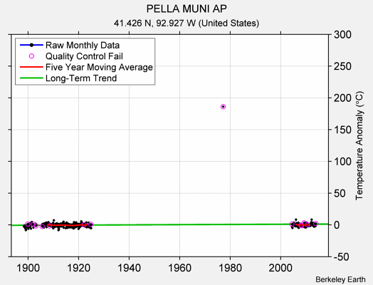 PELLA MUNI AP Raw Mean Temperature