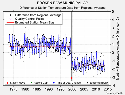 BROKEN BOW MUNICIPAL AP difference from regional expectation