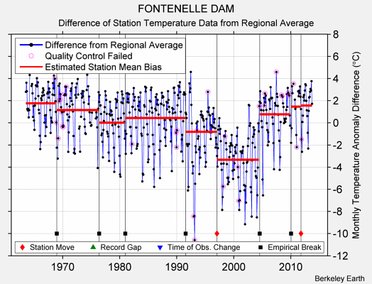 FONTENELLE DAM difference from regional expectation