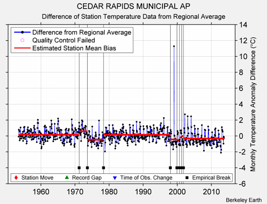 CEDAR RAPIDS MUNICIPAL AP difference from regional expectation
