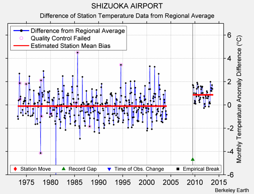 SHIZUOKA AIRPORT difference from regional expectation