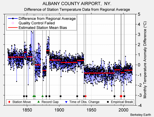 ALBANY COUNTY AIRPORT,  NY. difference from regional expectation