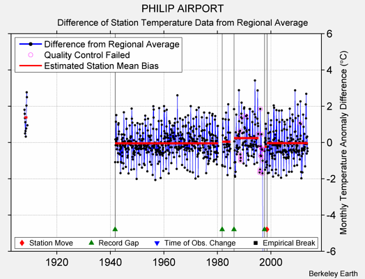 PHILIP AIRPORT difference from regional expectation