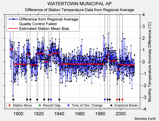 WATERTOWN MUNICIPAL AP difference from regional expectation