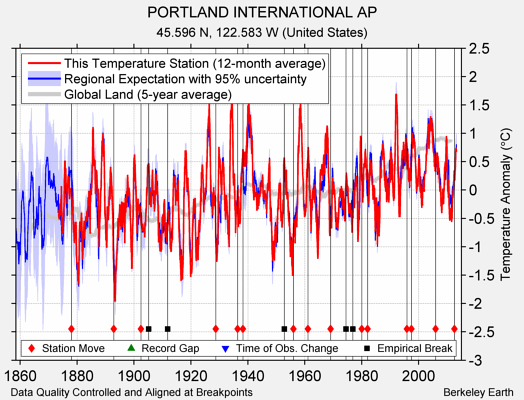 PORTLAND INTERNATIONAL AP comparison to regional expectation