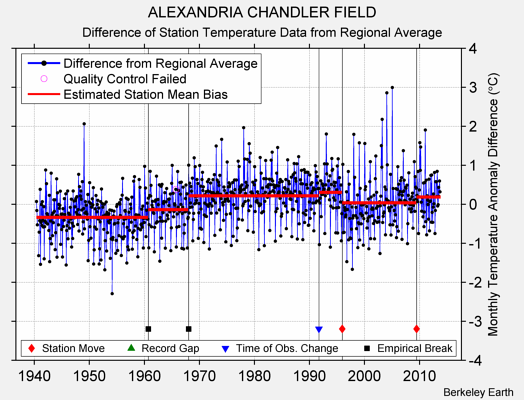 ALEXANDRIA CHANDLER FIELD difference from regional expectation