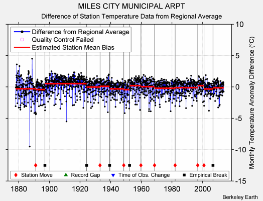 MILES CITY MUNICIPAL ARPT difference from regional expectation