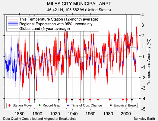 MILES CITY MUNICIPAL ARPT comparison to regional expectation