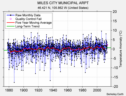MILES CITY MUNICIPAL ARPT Raw Mean Temperature