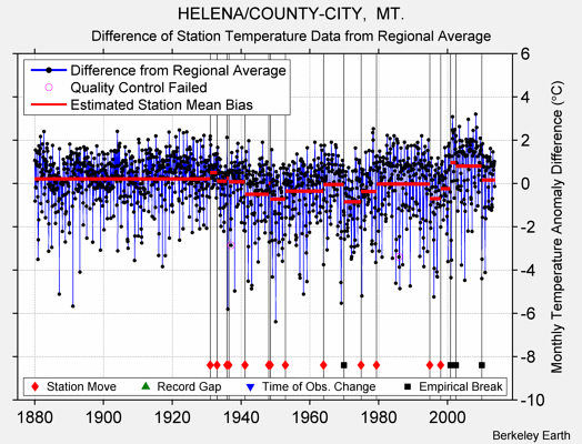 HELENA/COUNTY-CITY,  MT. difference from regional expectation
