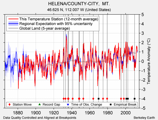 HELENA/COUNTY-CITY,  MT. comparison to regional expectation