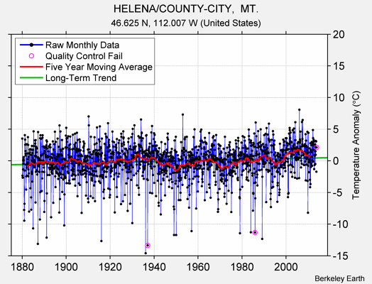 HELENA/COUNTY-CITY,  MT. Raw Mean Temperature