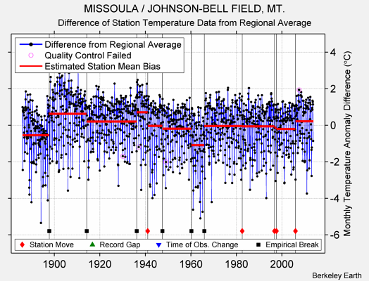 MISSOULA / JOHNSON-BELL FIELD, MT. difference from regional expectation