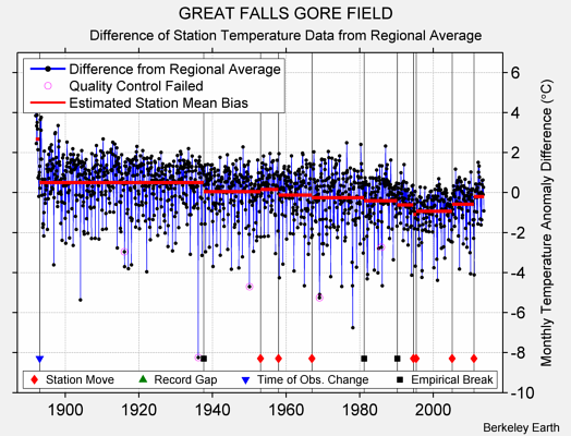 GREAT FALLS GORE FIELD difference from regional expectation