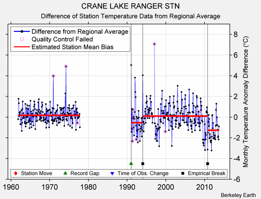 CRANE LAKE RANGER STN difference from regional expectation