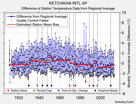 KETCHIKAN INTL AP difference from regional expectation