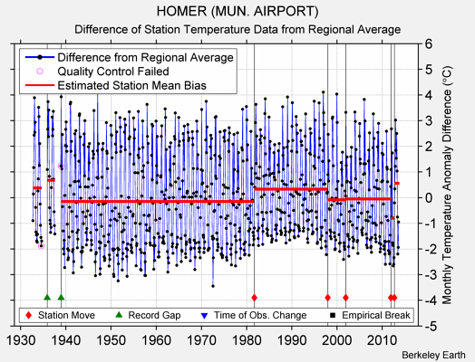 HOMER (MUN. AIRPORT) difference from regional expectation