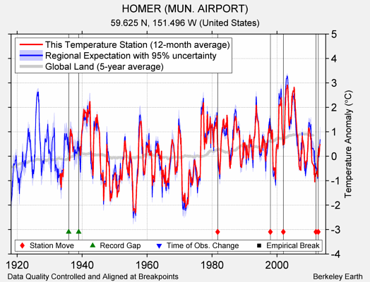 HOMER (MUN. AIRPORT) comparison to regional expectation