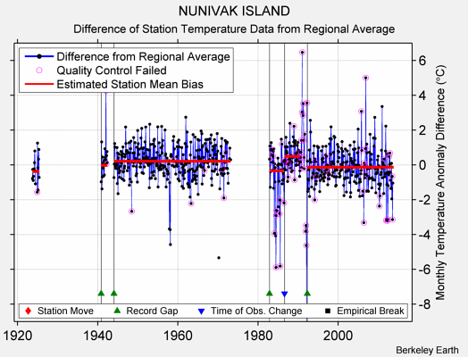 NUNIVAK ISLAND difference from regional expectation