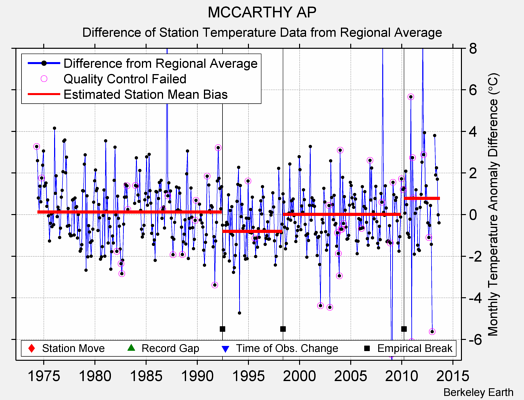 MCCARTHY AP difference from regional expectation