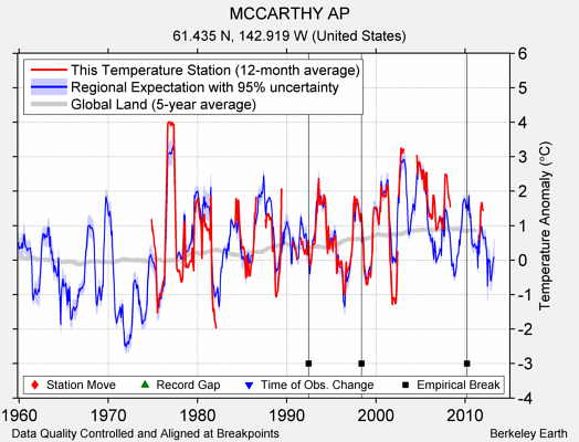 MCCARTHY AP comparison to regional expectation