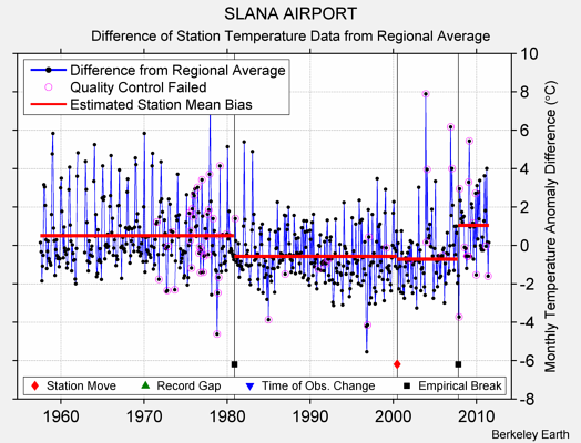 SLANA AIRPORT difference from regional expectation