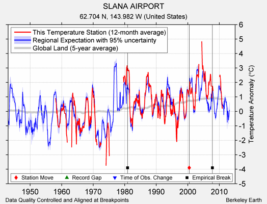 SLANA AIRPORT comparison to regional expectation