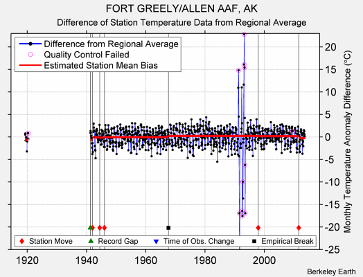 FORT GREELY/ALLEN AAF, AK difference from regional expectation