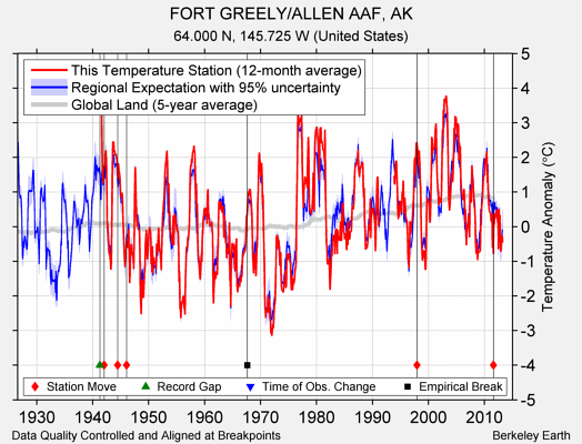 FORT GREELY/ALLEN AAF, AK comparison to regional expectation