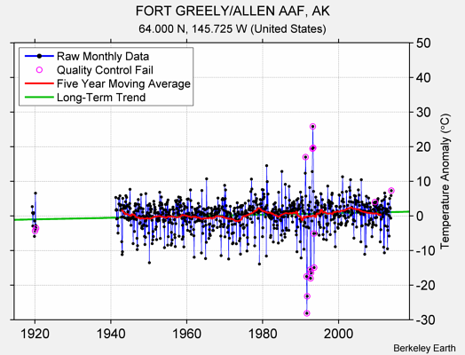FORT GREELY/ALLEN AAF, AK Raw Mean Temperature