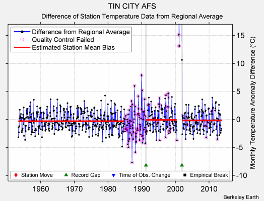 TIN CITY AFS difference from regional expectation
