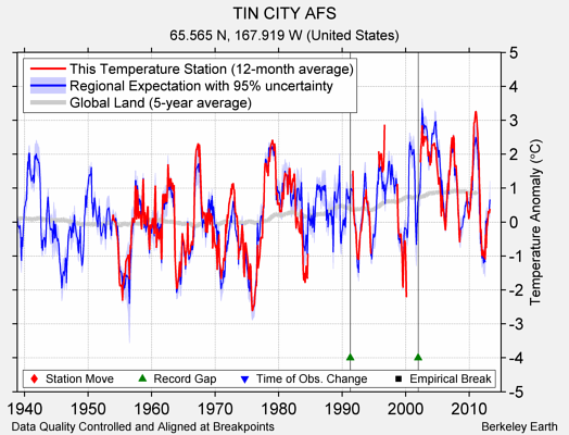 TIN CITY AFS comparison to regional expectation