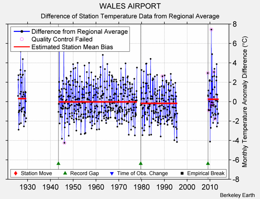 WALES AIRPORT difference from regional expectation
