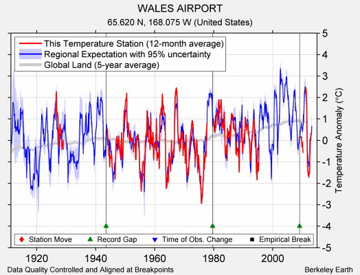 WALES AIRPORT comparison to regional expectation