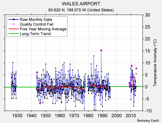 WALES AIRPORT Raw Mean Temperature