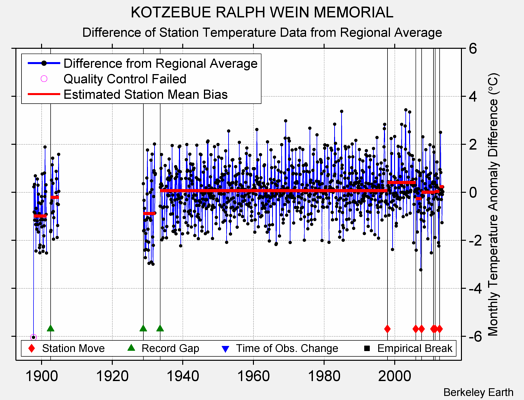 KOTZEBUE RALPH WEIN MEMORIAL difference from regional expectation
