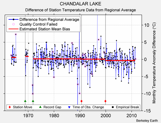 CHANDALAR LAKE difference from regional expectation