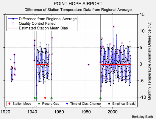 POINT HOPE AIRPORT difference from regional expectation