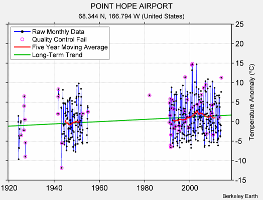 POINT HOPE AIRPORT Raw Mean Temperature
