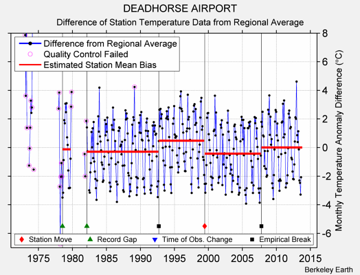 DEADHORSE AIRPORT difference from regional expectation