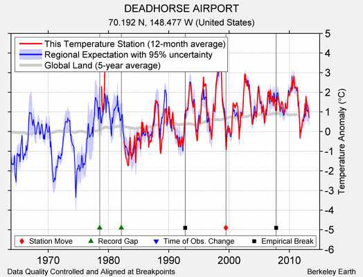 DEADHORSE AIRPORT comparison to regional expectation