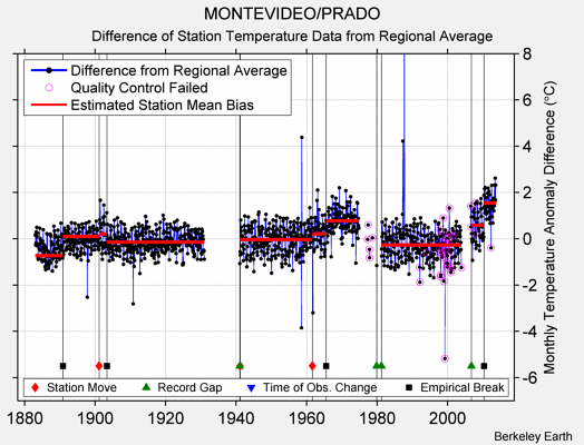 MONTEVIDEO/PRADO difference from regional expectation