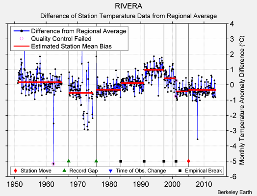 RIVERA difference from regional expectation